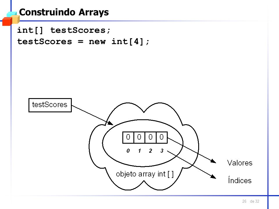 Construindo Arrays int[] testScores; testScores = new int[4];